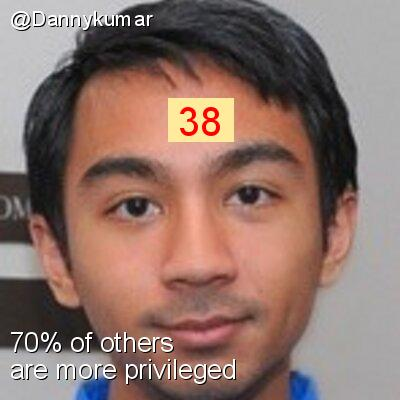 Intersectionality Score for @Dannykumar