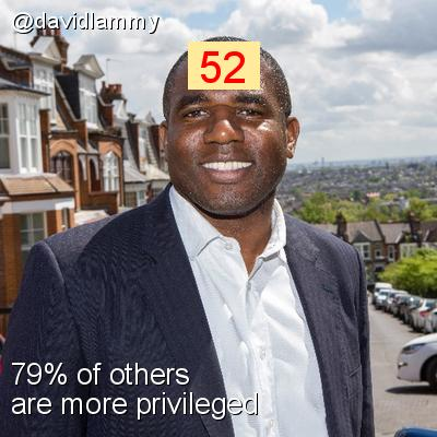 Intersectionality Score for @davidlammy