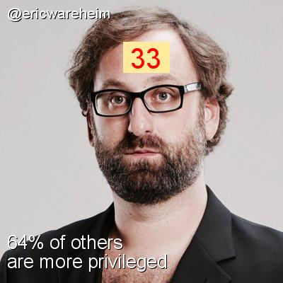 Intersectionality Score for @ericwareheim