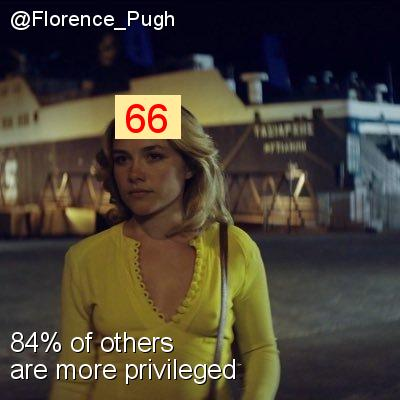 Intersectionality Score for @Florence_Pugh