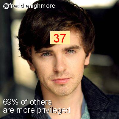 Intersectionality Score for @freddiehighmore
