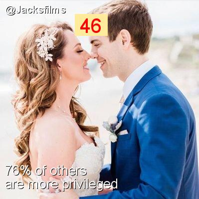 Intersectionality Score for @Jacksfilms