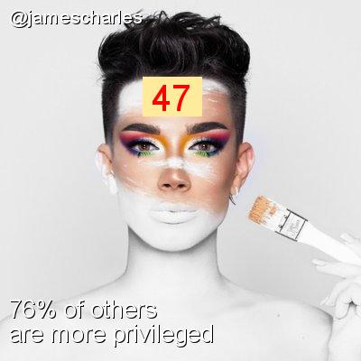 Intersectionality Score for @jamescharles