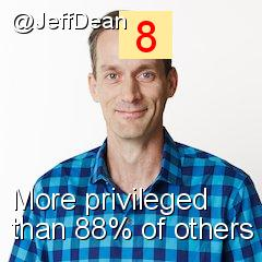 Intersectionality Score for @JeffDean