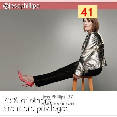 Intersectionality Score for @jessphillips
