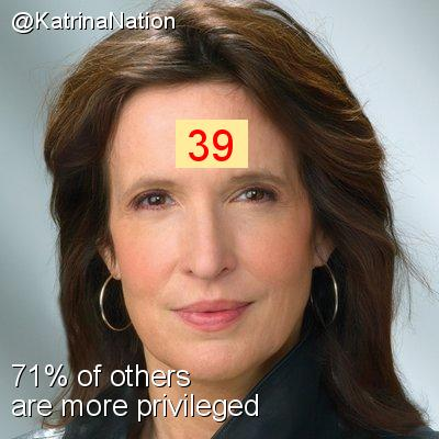 Intersectionality Score for @KatrinaNation