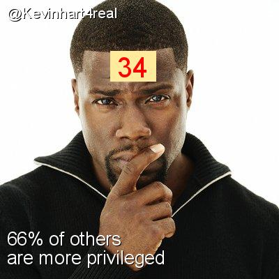 Intersectionality Score for @Kevinhart4real