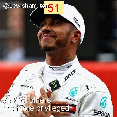 Intersectionality Score for @Lewishamilton