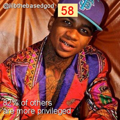Intersectionality Score for @lilbthebasedgod