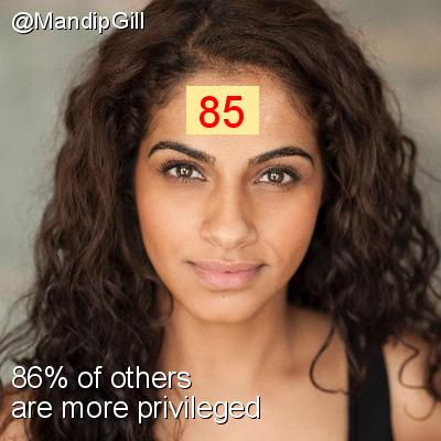 Intersectionality Score for @MandipGill