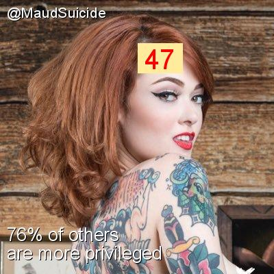 Intersectionality Score for @MaudSuicide