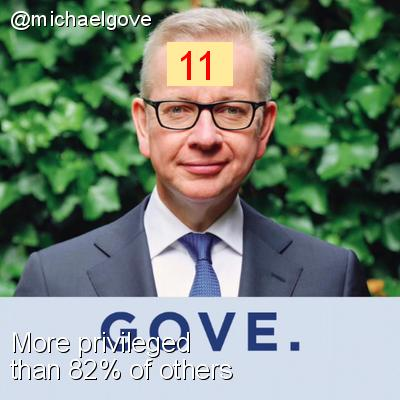 Intersectionality Score for @michaelgove