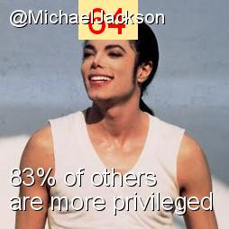 Intersectionality Score for @MichaelJackson