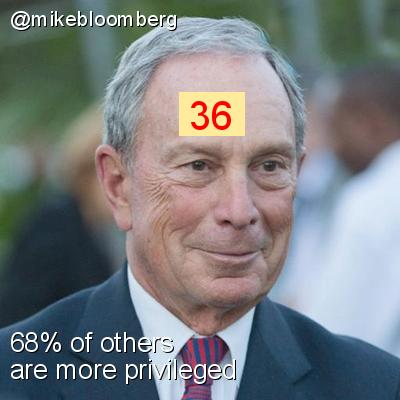 Intersectionality Score for @mikebloomberg