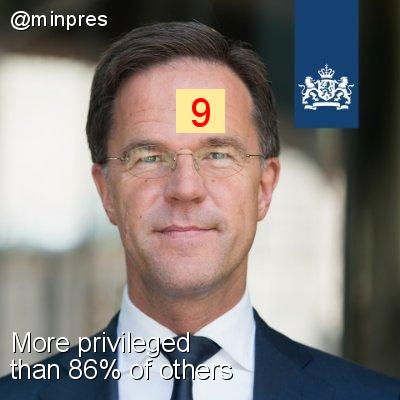 Intersectionality Score for @minpres