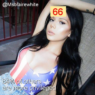 Intersectionality Score for @Msblairewhite