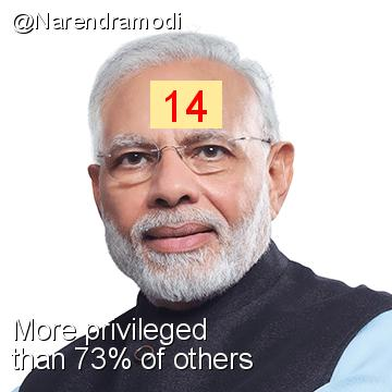 Intersectionality Score for @Narendramodi