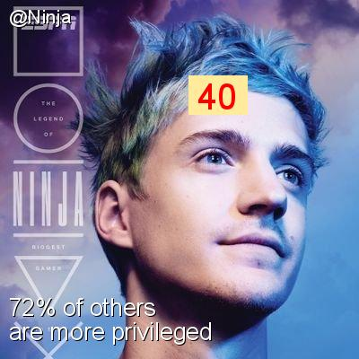 Intersectionality Score for @Ninja