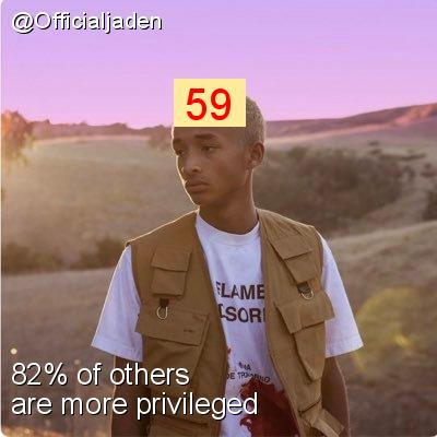 Intersectionality Score for @Officialjaden