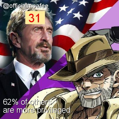 Intersectionality Score for @officialmcafee