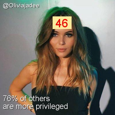 Intersectionality Score for @Oliviajadee