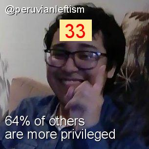 Intersectionality Score for @peruvianleftism