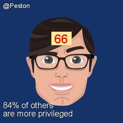 Intersectionality Score for @Peston