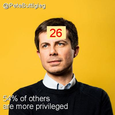 Intersectionality Score for @PeteButtigieg