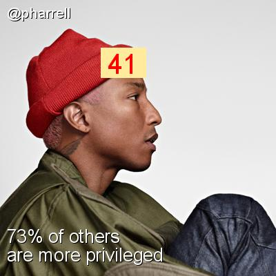 Intersectionality Score for @pharrell