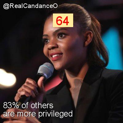 Intersectionality Score for @RealCandanceO