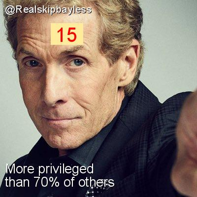 Intersectionality Score for @Realskipbayless