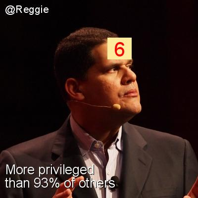 Intersectionality Score for @Reggie