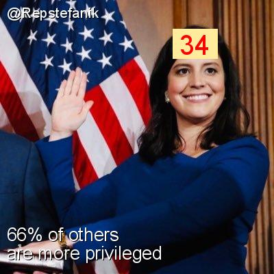 Intersectionality Score for @Repstefanik