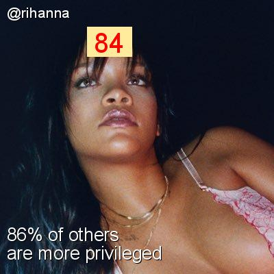 Intersectionality Score for @rihanna