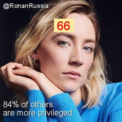 Intersectionality Score for @RonanRussia