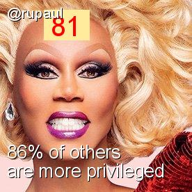 Intersectionality Score for @rupaul