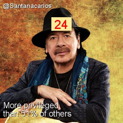 Intersectionality Score for @Santanacarlos