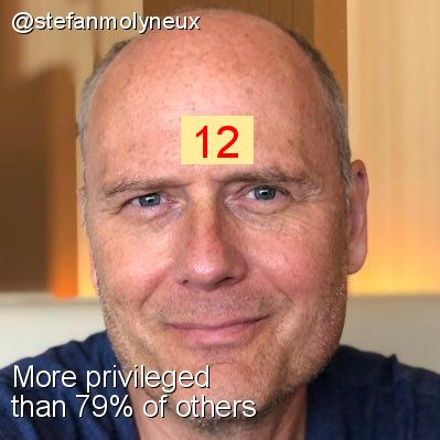 Intersectionality Score for @stefanmolyneux