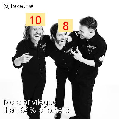 Intersectionality Score for @Takethat
