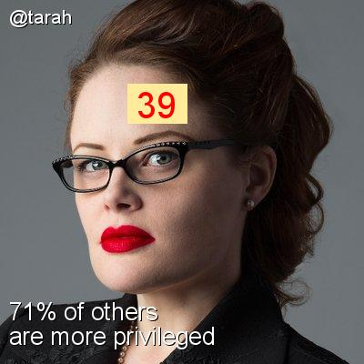 Intersectionality Score for @tarah