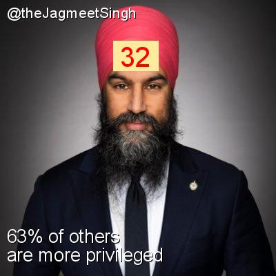 Intersectionality Score for @theJagmeetSingh