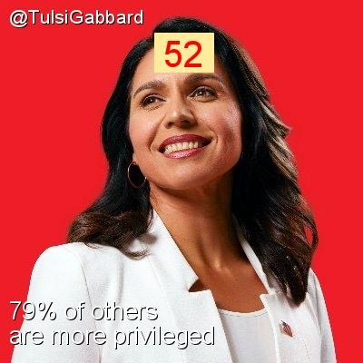 Intersectionality Score for @TulsiGabbard