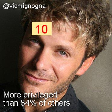 Intersectionality Score for @vicmignogna