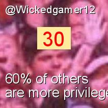 Intersectionality Score for @Wickedgamer12