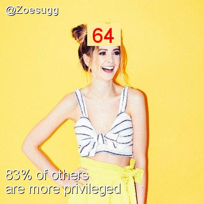 Intersectionality Score for @Zoesugg